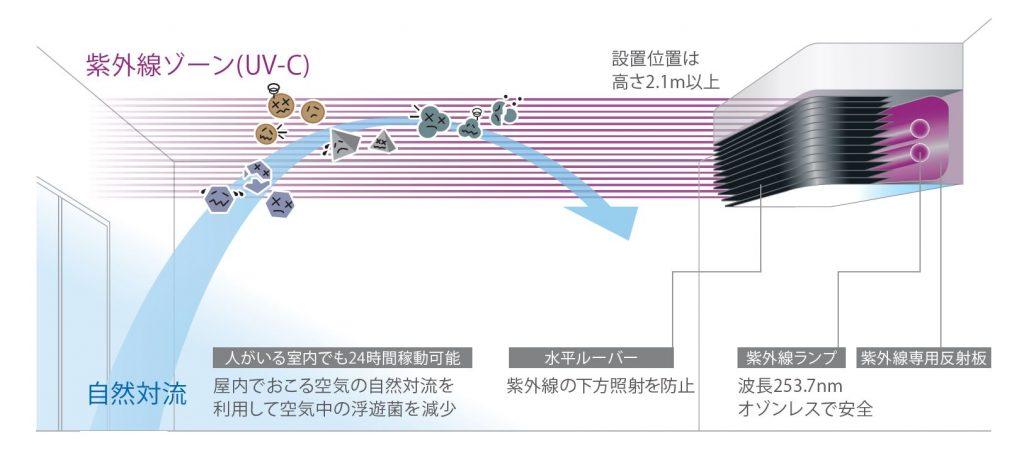 紫外線ゾーン